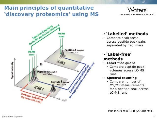 ©2015 Waters Corporation 21 Main principles of quantitative 'discovery proteomics' using MS Mueller LN et al. JPR (2008);7...