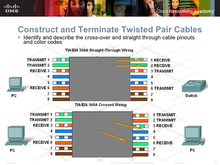 Awesome Cat 6 568c Cable Wiring Diagram Ideas - Everything You Need ...