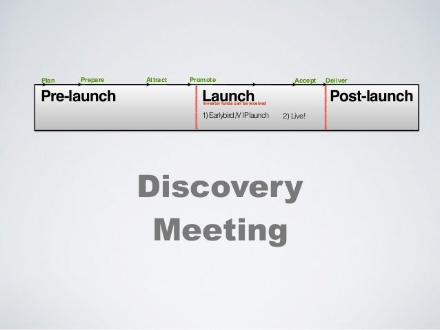 Discovery Meeting Pre-launch Launch Post-launch 1)Earlybird/VIPlaunch 2) Live! Prepare Attract Deliver Investor funds can ...