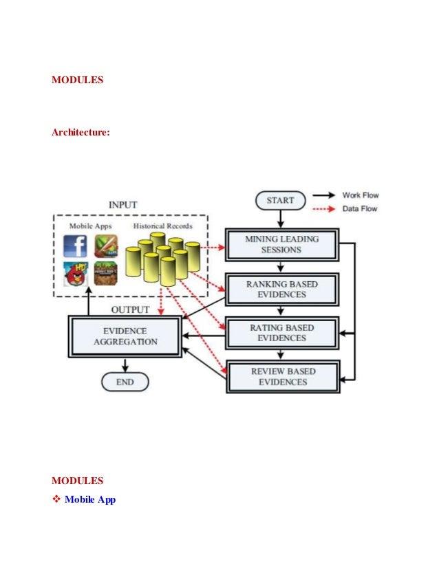 MODULES Architecture: MODULES  Mobile App