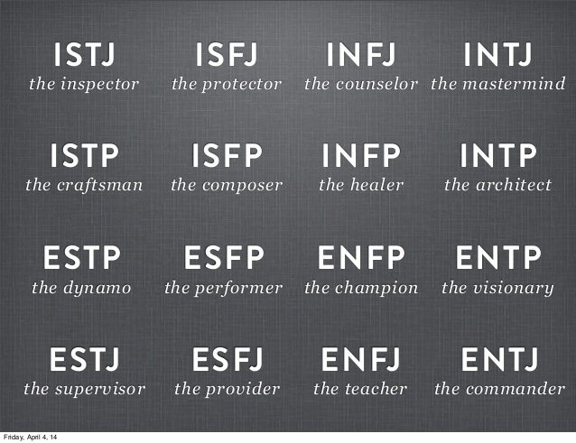 Personality test infp infj dating 8