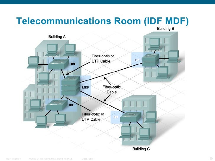 D3 Chapter 2 Routing And Switching In The Enterprise