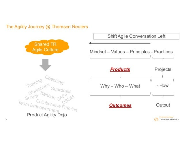 Product Discovery Stories: when and how to use a discovery sprint to validate your ideas Slide 3