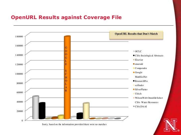 OpenURL Results against Coverage File                                                                           OpenURL Re...