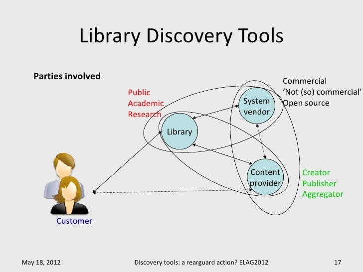 Library Discovery Tools   Parties involved                                                     Commercial                 ...