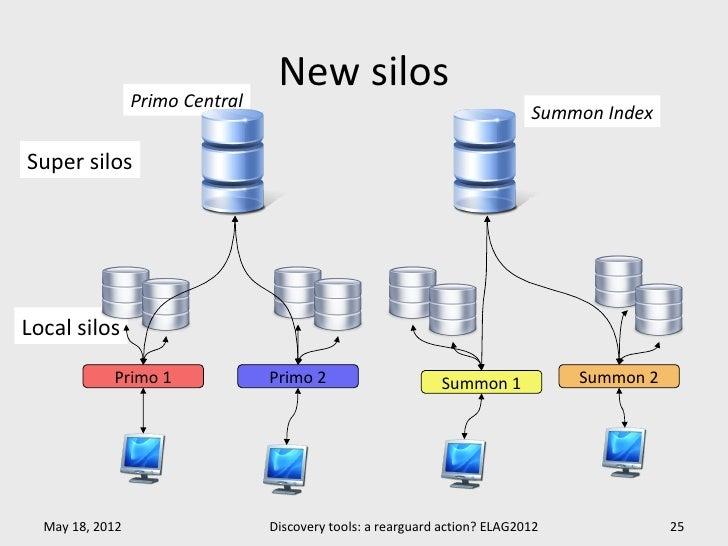 New silos                 Primo Central                                                                            Summon ...