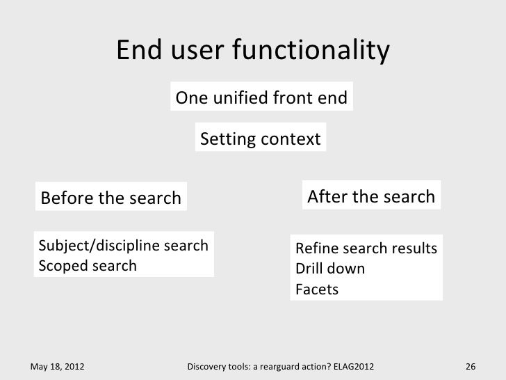 End user functionality                     One unified front end                         Setting context  Before the searc...