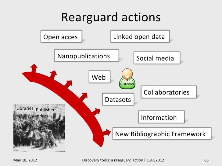 Rearguard actions               Open acces                      Linked open data                        Nanopublications  ...