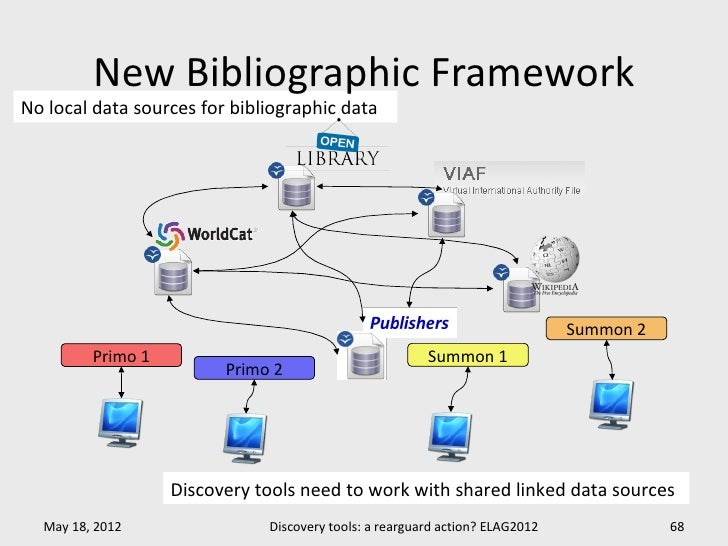 New Bibliographic FrameworkNo local data sources for bibliographic data                                                   ...