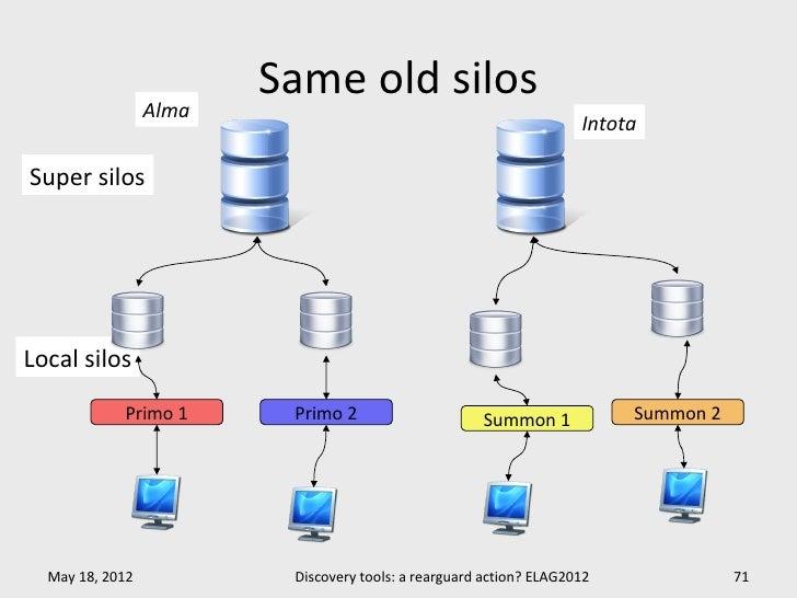Same old silos                 Alma                                                                    IntotaSuper silosLo...