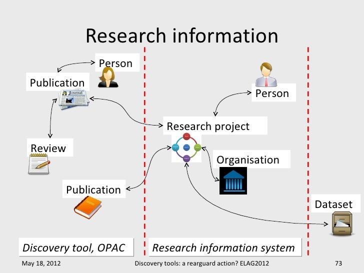 Research information                     Person  Publication                                                              ...