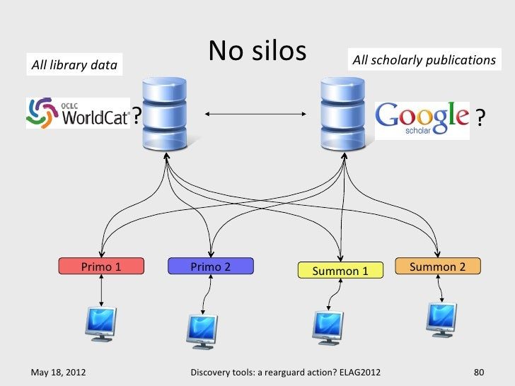 All library data                           No silos                           All scholarly publications                  ...