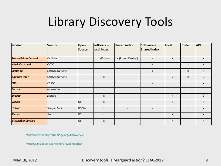Library Discovery ToolsProduct                   Vendor                  Open       Software +     Shared index         So...