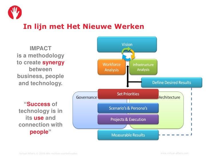 In lijn met Het Nieuwe Werken        IMPACT is a methodology to create synergy      between business, people  and technolo...