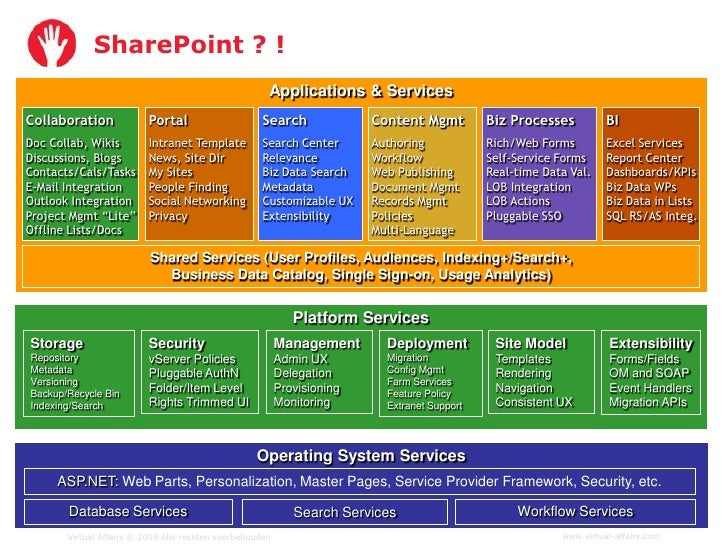 SharePoint ? !                                                       Applications & Services Collaboration             Por...