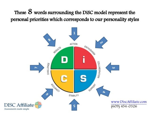 percentile and disc assignment personal Gm548 preparation guide: disc assignment personal styles analysis: the ama disc surveytm introduction: the disc survey is designed to measure four basic styles of.