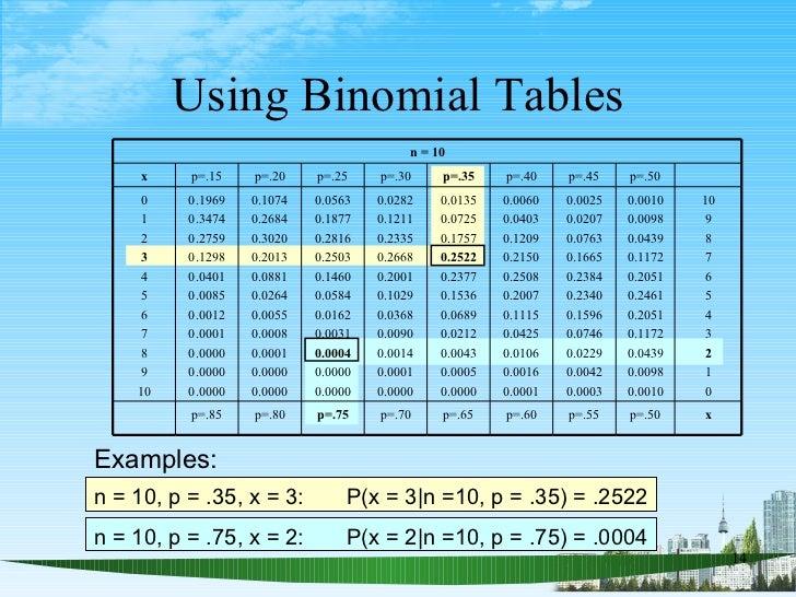 Wonderful Binomial Probability Table Pict Ideas - Best Image Engine ...