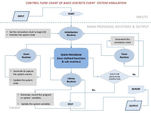 Diagram Flow Of Events Trusted Wiring Diagram