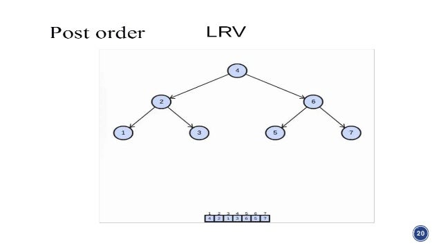 Network and Tree in Graph Theory