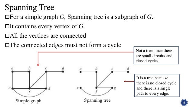 Network and tree in graph theory ccuart Images