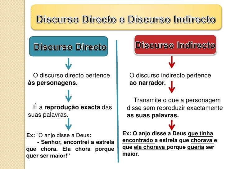 Discurso Directo e Discurso Indirecto<br />Discurso Directo<br />Discurso Indirecto<br />   O discurso directo pertence<br...