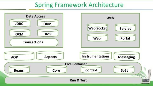 Complete overview of Java spring framework
