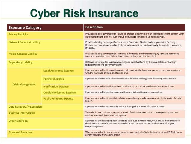 Insurance Risk Category