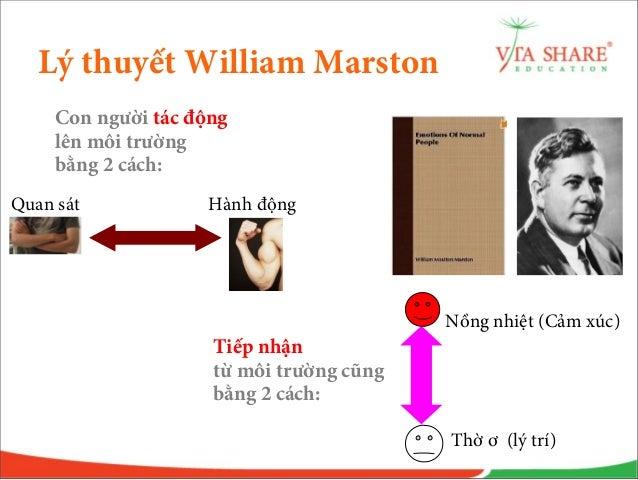 DISC ppt Slide 3