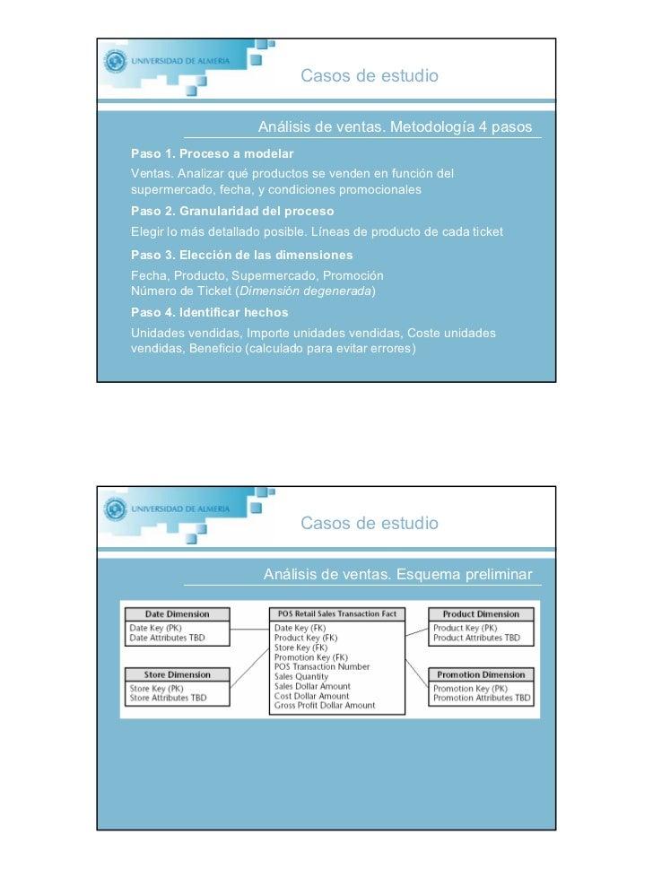 Casos de estudio                        Análisis de ventas. Metodología 4 pasos Paso 1. Proceso a modelar Ventas. Analizar...