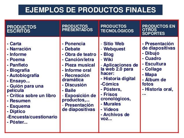 EJEMPLOS DE PRODUCTOS FINALES PRODUCTOS ESCRITOS  PRODUCTOS PRESENTADOS  PRODUCTOS TECNOLÓGICOS  PRODUCTOS EN OTROS SOPORT...