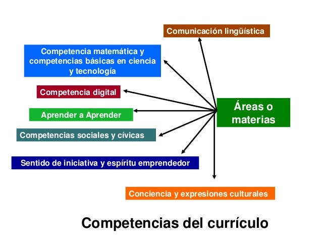 Comunicación lingüística Competencia matemática y competencias básicas en ciencia y tecnología Competencia digital  Áreas ...