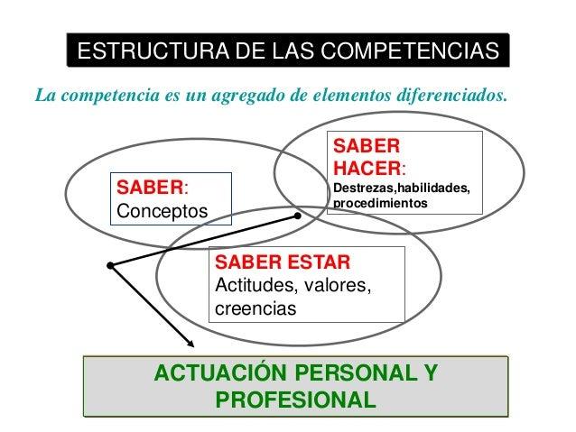 ESTRUCTURA DE LAS COMPETENCIAS La competencia es un agregado de elementos diferenciados. SABER HACER: SABER: Conceptos  De...