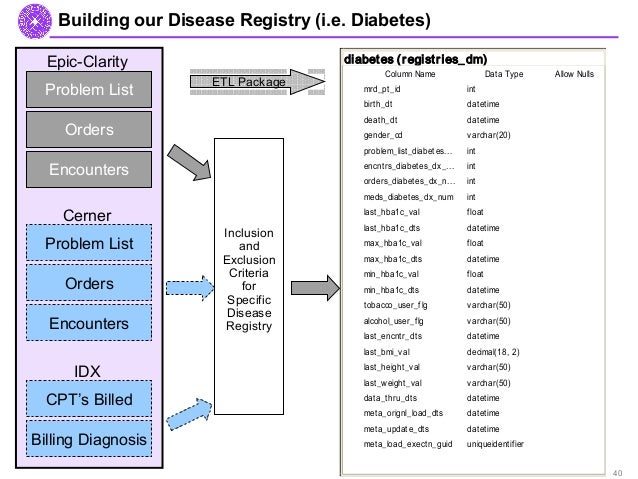 an overview of disease registries rh slideshare net Epic Systems Epic Systems