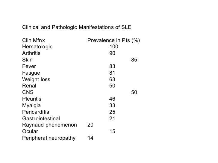 Clinical and Pathologic Manifestations of SLE Clin Mfnx Prevalence in Pts (%) Hematologic 100 Arthritis 90 Skin 85 Fever 8...