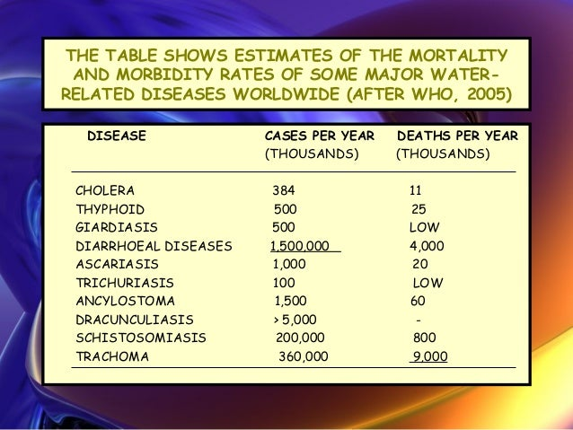 Diseases related to water- Ashwin