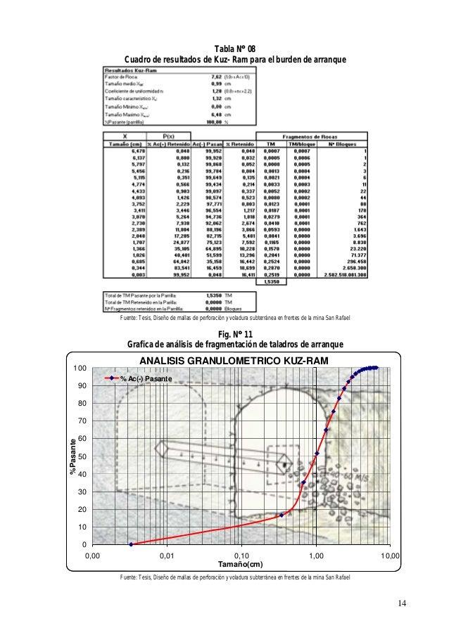 6ccd31451e7d Diseno mallas-perforacion-y-voladura-subterranea