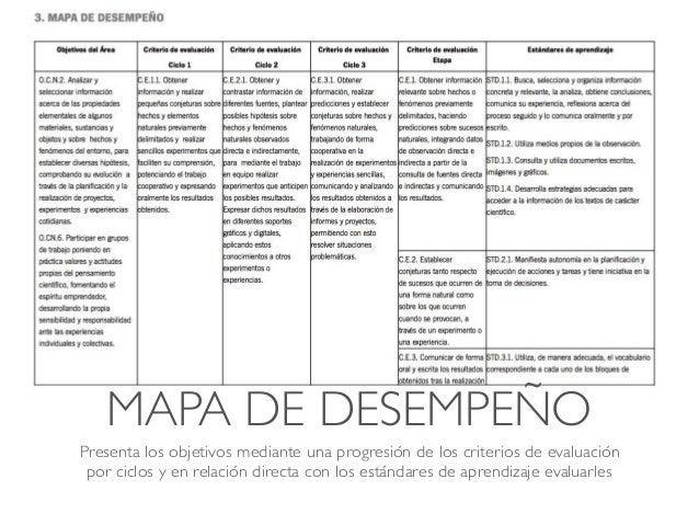 MAPA DE DESEMPEÑO Presenta los objetivos mediante una progresión de los criterios de evaluación por ciclos y en relación d...