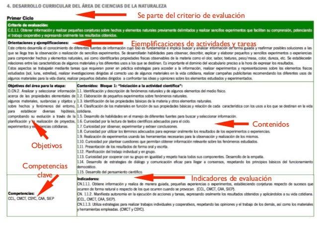 Se parte del criterio de evaluación Ejemplificaciones de actividades y tareas Indicadores de evaluación Contenidos Compete...