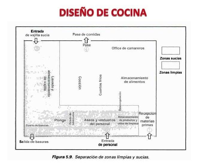 Diseno de cocinas for Croquis de una cocina de restaurante