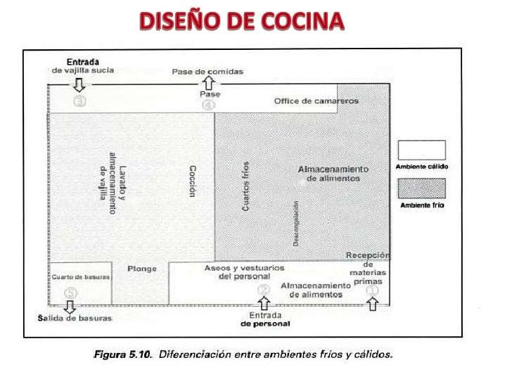 Diseno de cocinas for Plano de una cocina de un restaurante
