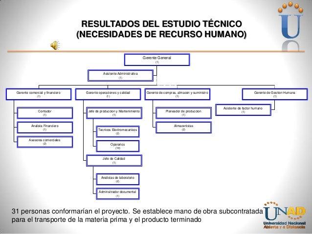 RESULTADOS DEL ESTUDIO TÉCNICO (NECESIDADES DE RECURSO HUMANO) Gerente General (1)  Asistente Administrativa (1)  Gerente ...