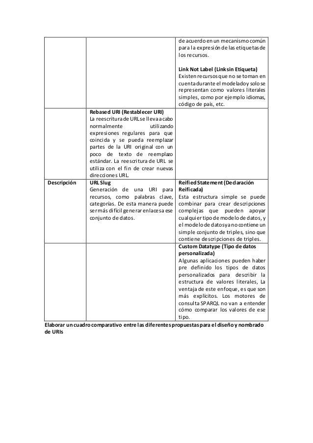 Elaborar un cuadro comparativo entre las diferentespropuestaspara el diseñoy nombrado de URIs de acuerdoenun mecanismocomú...