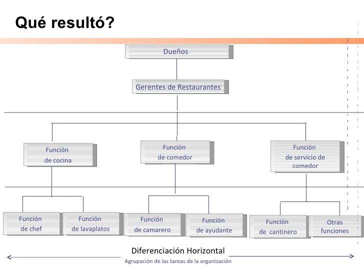 Dise o organizacional for Estructura de una cocina de restaurante