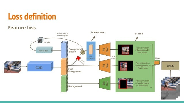 ... Foreground Feature Learning ○ Cross Convolution; 20. Loss Definition ...