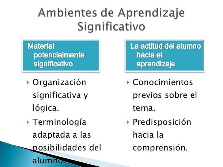 <ul><li>Organización significativa y lógica. </li></ul><ul><li>Terminología adaptada a las posibilidades del alumno. </li>...