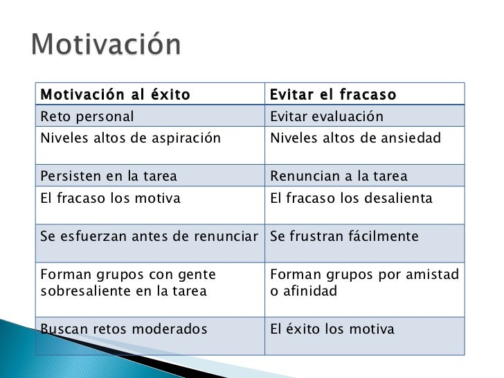 Motivación al éxito Evitar el fracaso Reto personal Evitar evaluación Niveles altos de aspiración Niveles altos de ansieda...