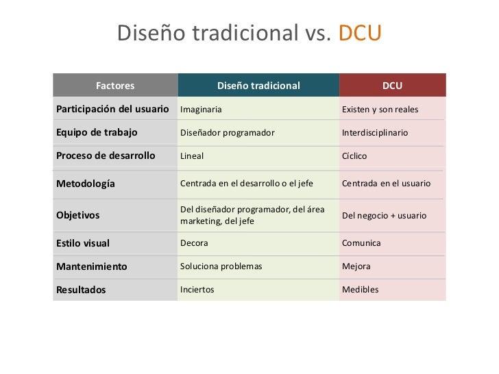 Diseño tradicional vs. DCU         Factores                       Diseño tradicional                   DCUParticipación de...
