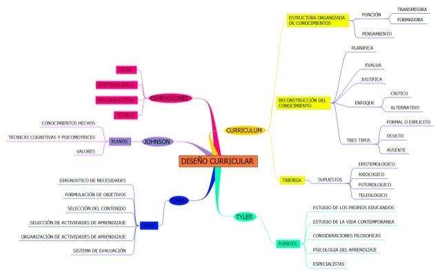 SOCIAL É  EPISTEMOLOGICA   PSICOEDUCATIVA  [TÉCNICA A CONOCIMIENTOS HECHOS TECNICAS COGNl'I'IVAS Y PSICOMOTRICES =  x * L ...