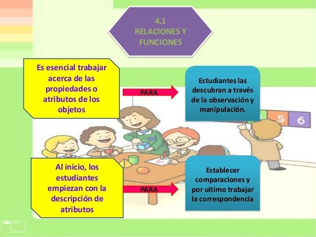 Dise o curricular para educacion inicial lascano gabriela for Programa curricular de educacion inicial