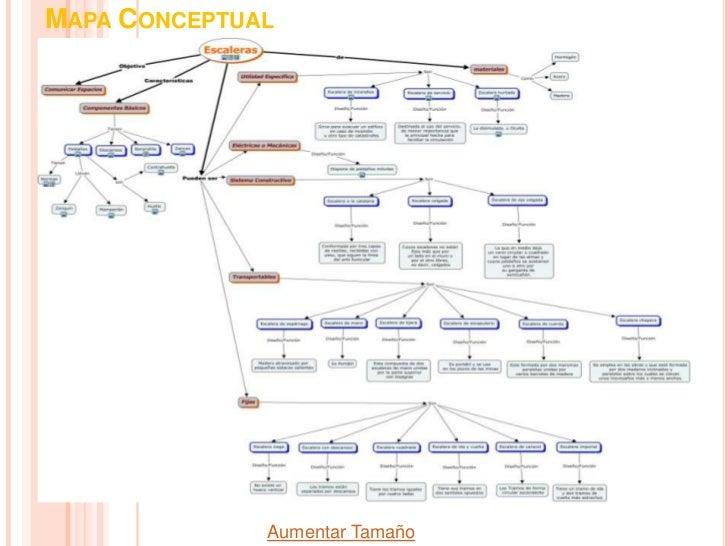 mapa conceptual aumentar tamao